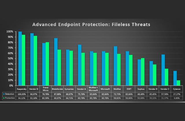 حفاظت پیشرفتهی اندپوینت:آزمون حفاظت تهدیدهای بدونفایل